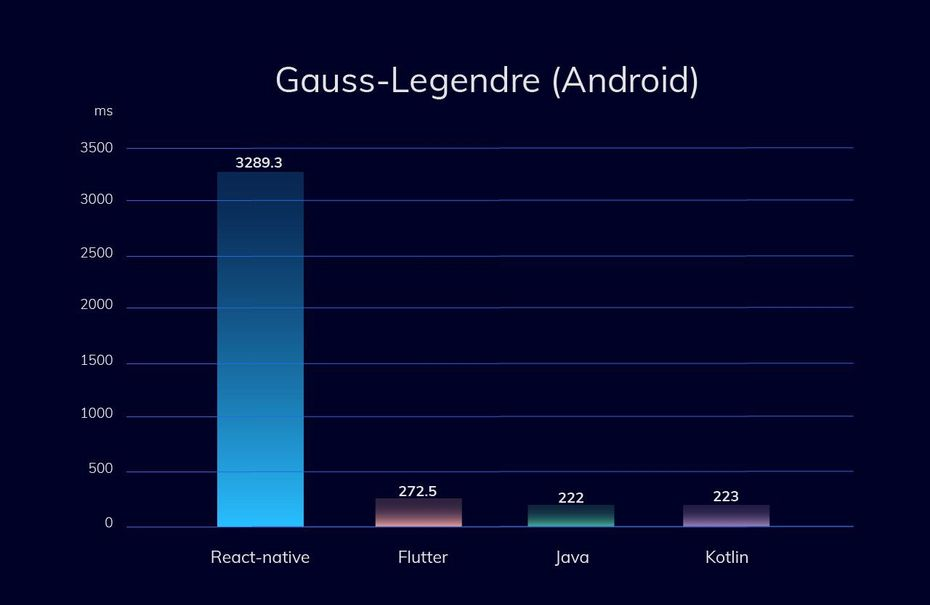 Gauss - Legendre para Android