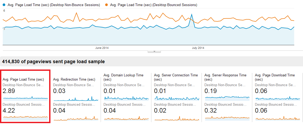 page speed de google analytics